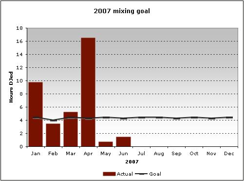 2007 mixing goal