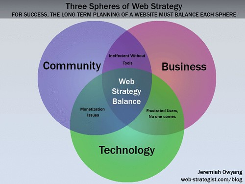 3 Spheres of Web Strategy