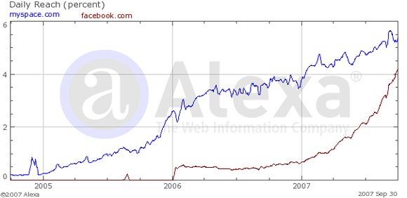 Alexa traffic graph for Myspace vs Facebook