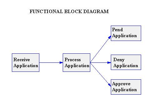 creating block diagrams  illustrated a sample also illustrates how to create a functional block diagram