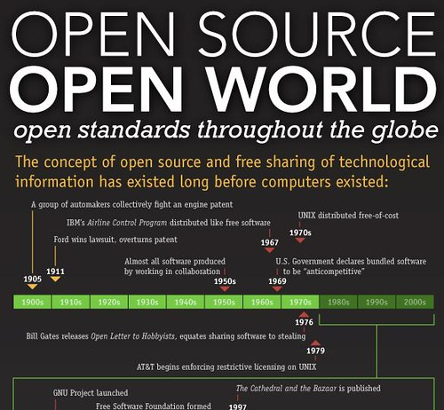 Open Source world