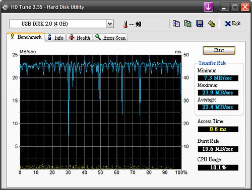 HD Tune 測試結果