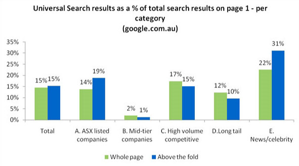 Universal search result as a %