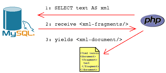 Fragments Of D Generation. XML fragments that belong
