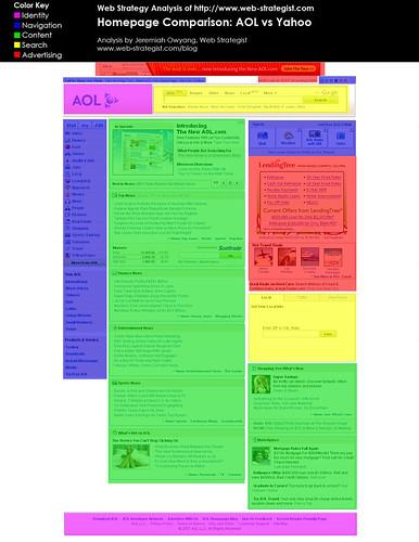 AOL Overlay