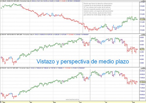 Estrategia, perspectiva EuroStoxx50, Dax Xetra y Bund