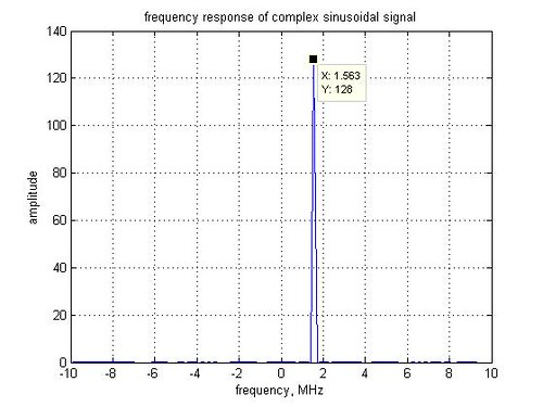Interpreting the output of fft() operation in Matlab