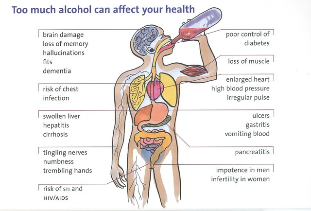 an explanation of the concept consequences and the implications alcohol has for nursing care What are the medical consequences of drug addiction negative effects of prenatal drug exposure on infants and alcohol consumption can damage the brain and.