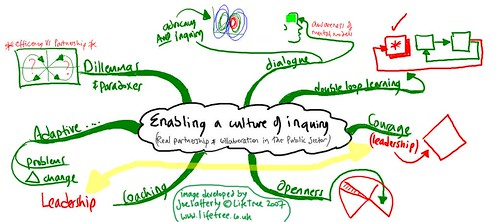 ECLO reflection enabling culture of inquiry