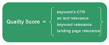 Google AdWords Quality Score Formula
