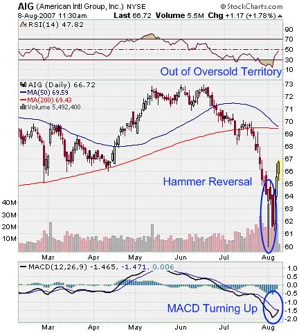 AIG Stock Market Charts