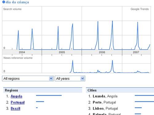 Dia das Crianças Google Trends
