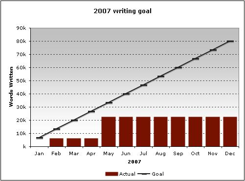 2007 writing goal