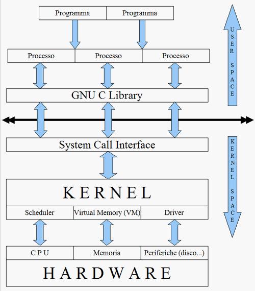 Fig. 1 - Schema architettura Linux