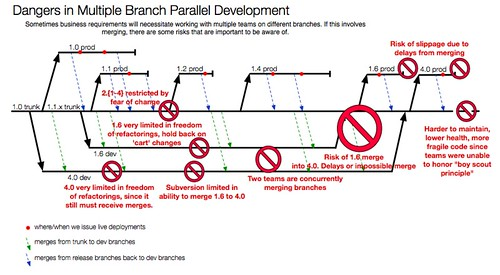 branch-and-merge-problems-2