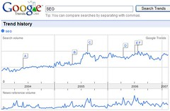 Google Trends - SEO