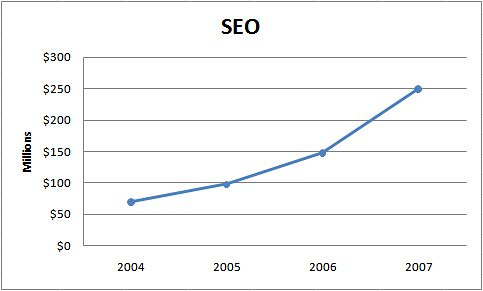 Growth in SEO expenditure 2004-2007