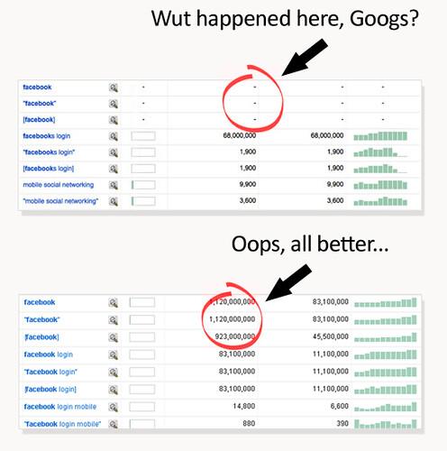 Google Facebook Data