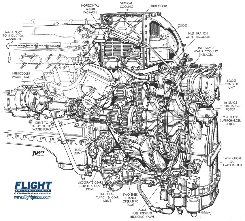 the amazo effect the cutaway diagram files rolls royce merlin supercharger