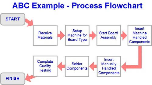 what is activity based costing