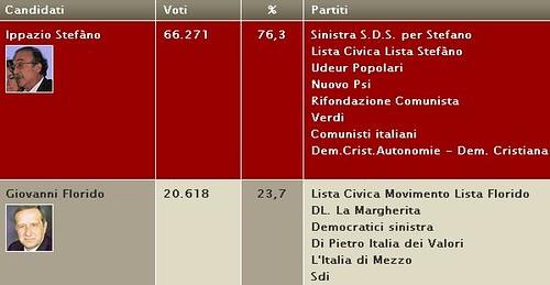 Elezioni sindaco di Taranto