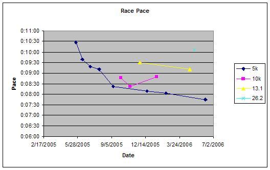 racetimes