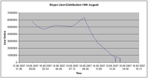 Skype online-user on 16th August