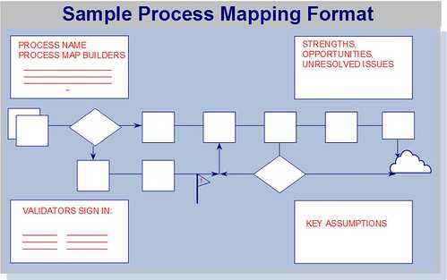 this additional information and the placement of the information on the process map is shown in this example