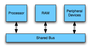 von neumann architecture without cache