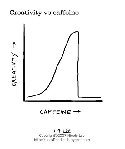 2007_07_09_creativity_vs_caffeine
