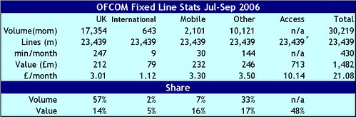 uk telephony q3