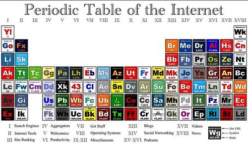 tablas periodicas de los elementos quimicos que han existido images tablas periodicas de los elementos que - Tablas Periodicas De Los Elementos Que Han Existido