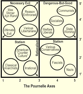 Pournelle's Political Axes