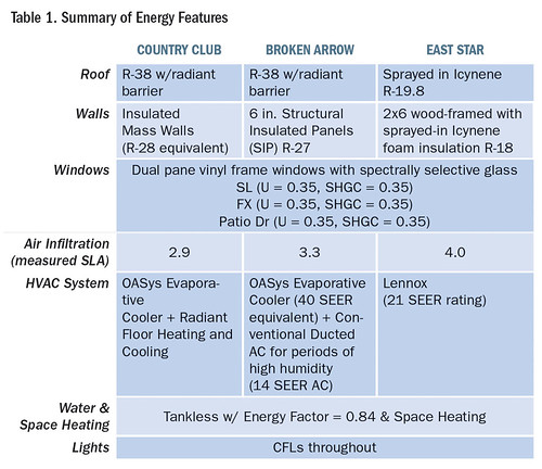 Table 1. Summary of Energy Features