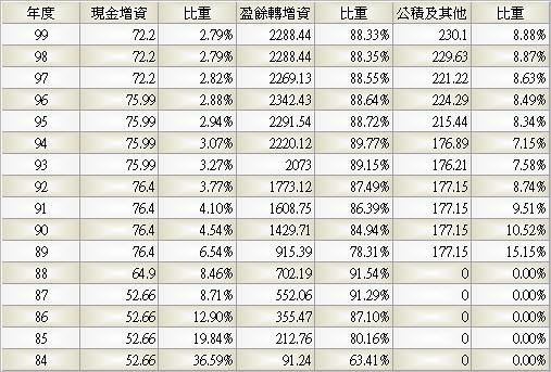 2330_台積電_股本形成_993Q