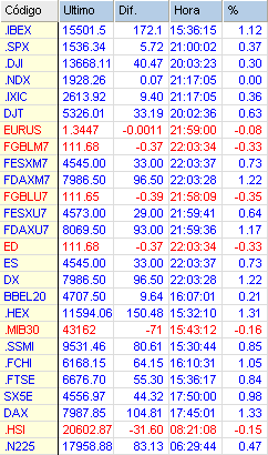 Indices bursatiles mundiales y futuros Eurex