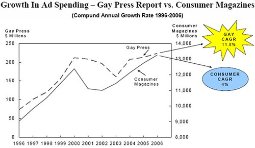 Growth in ad spend in the Gay press versus regular consumer magazines
