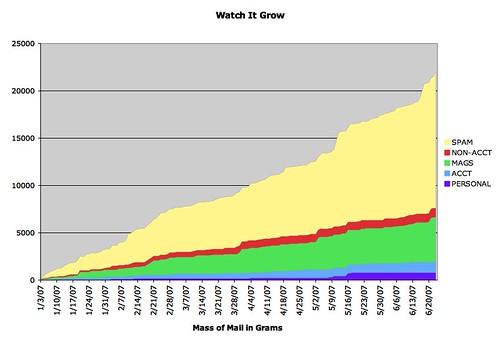 Watch it Grow - Update 5