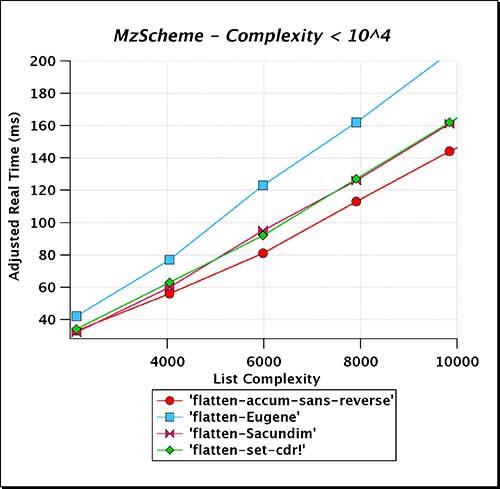 MzScheme_Complexity_LT_e04