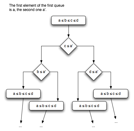 Advanced Merge Decision Tree