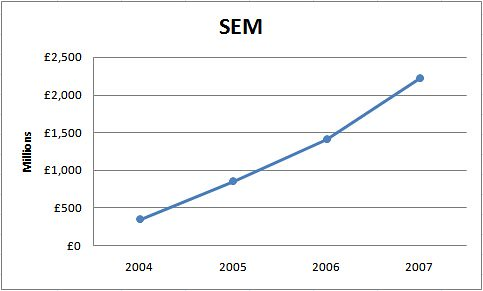 Growth in SEM expenditure 2004-2007