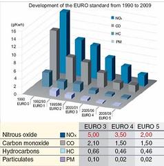 Gráfica comparativos normativa Euro