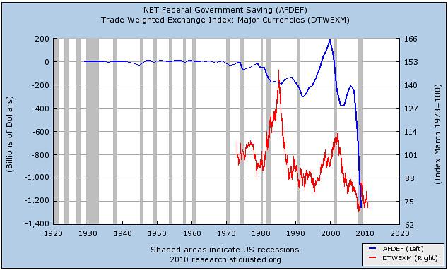 Federal Debt vs dollar