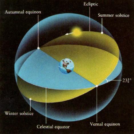 equinócios e solstícios