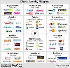 Fred Cavazza on Digital Identity Mapping