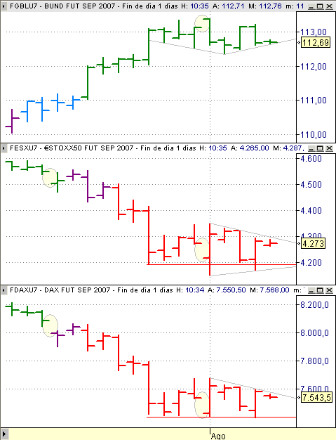 Estrategia Eurex 7 agosto, 'seguimiento' EuroStoxx50 (vela roja), Dax Xetra (vela roja) y Bund (vela verde)