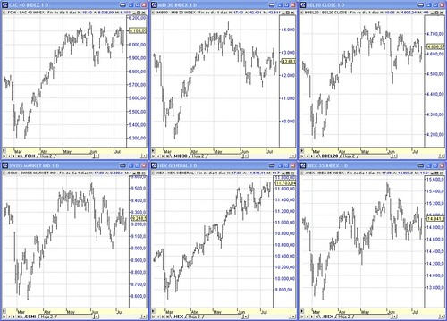 Indices Europa, CAC40, SSMI, Mib30, HEX, Bel20, Ibex35