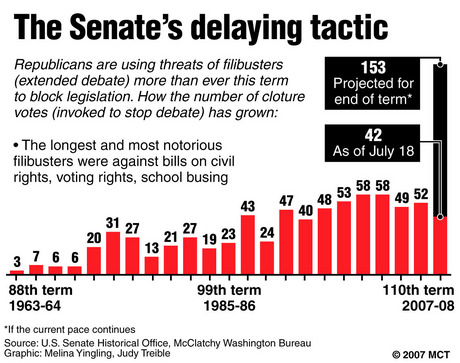 filibusters