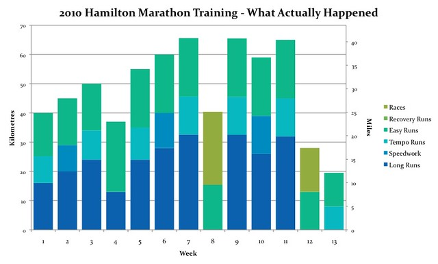 2010 Hamilton Marathon Training