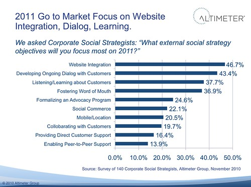 Social Strategist Goals for 2011: Go to Market